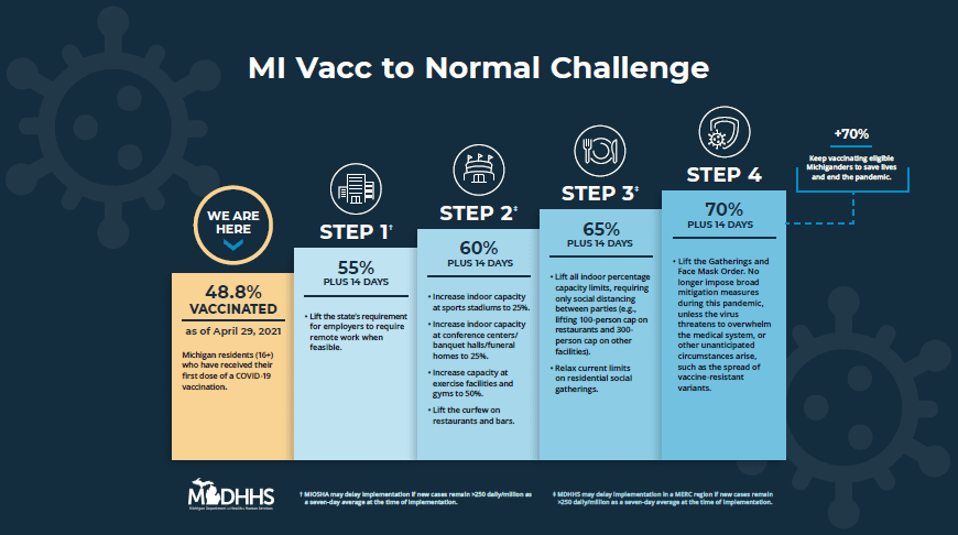 Bar chart showing the MI Vac to Normal Challenge