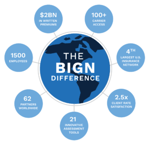 BIGN-Difference-Process
