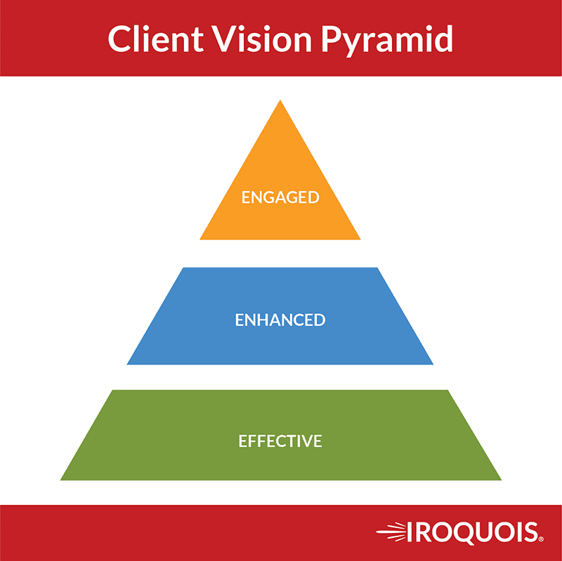 Selling as a Puzzle instead of a Zero Sum Game. Starting with the Client Vision Pyramid.