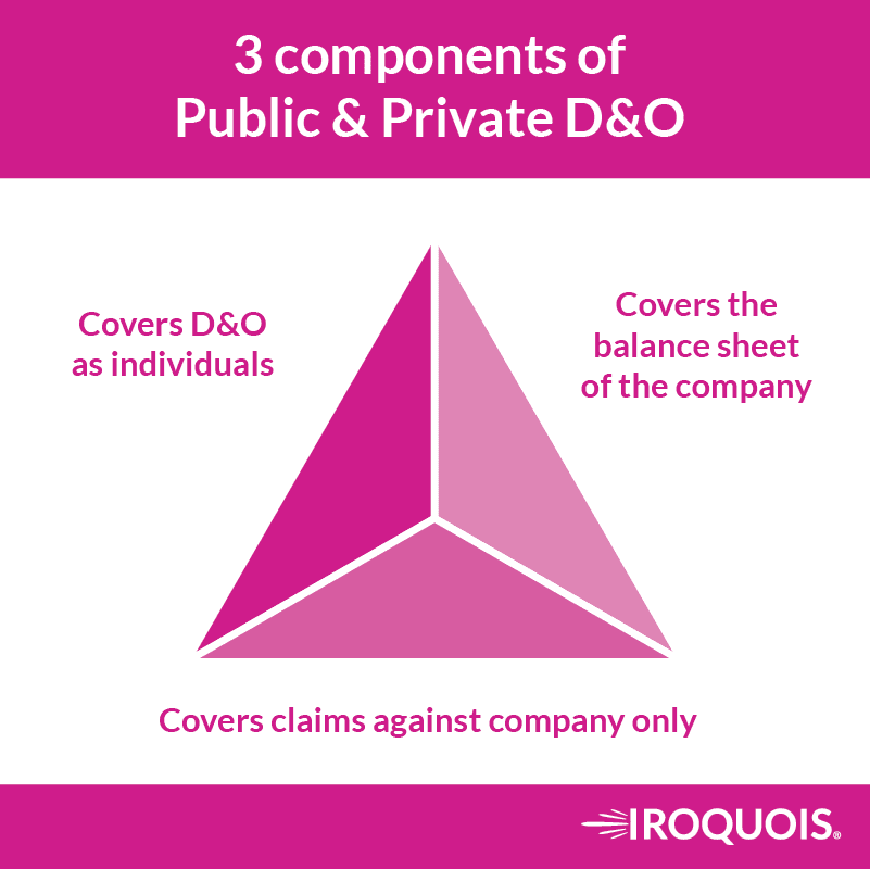Side A, B and C coverage in a D&O policy.