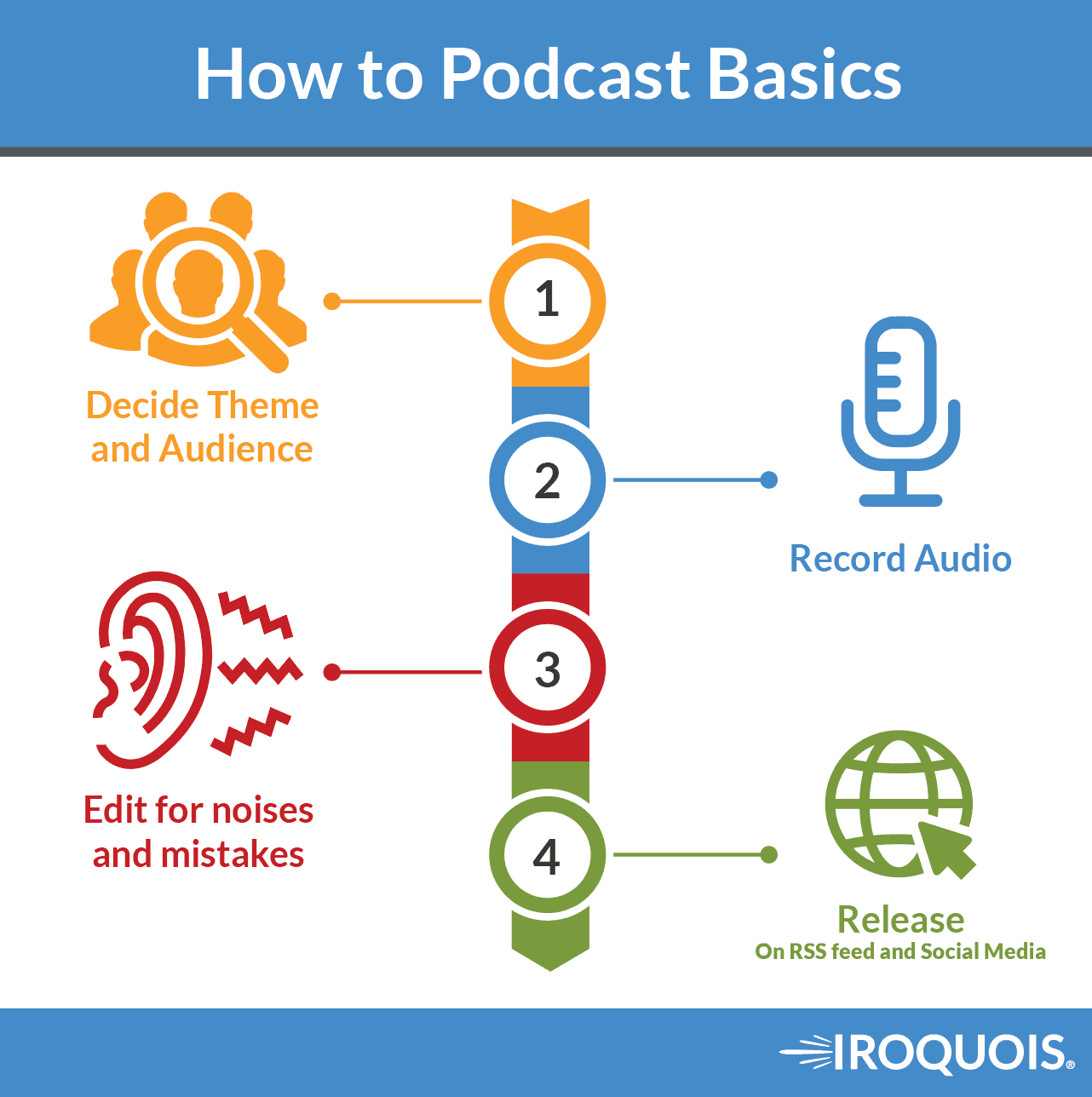 how to podcast for beginners. Insurance Agent edition.