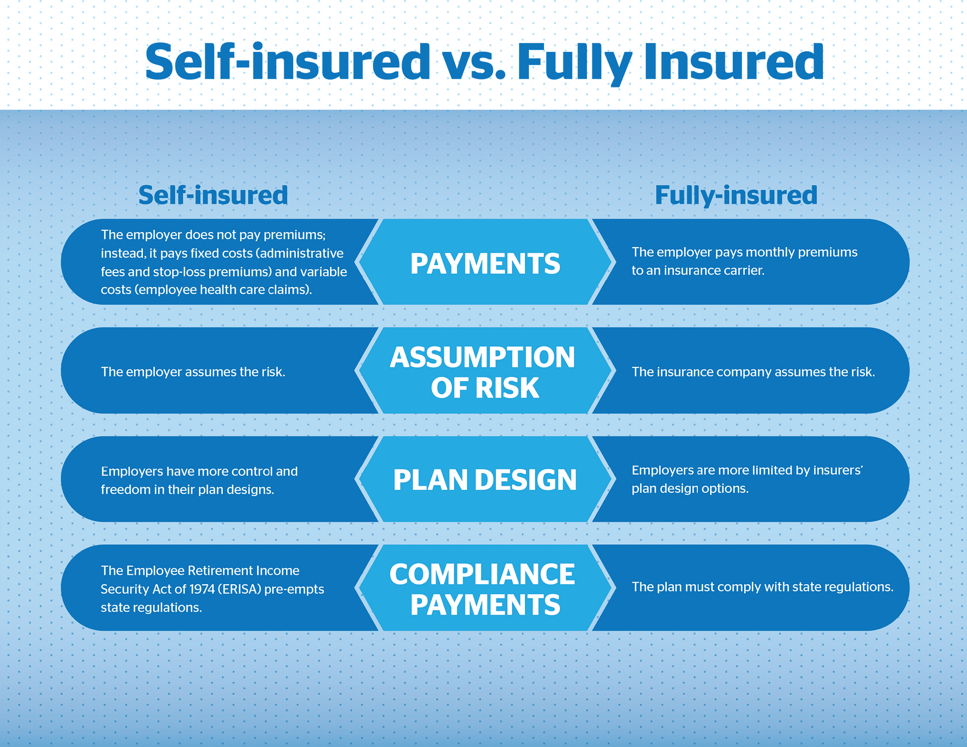 Self-Insured vs. Fully Insured