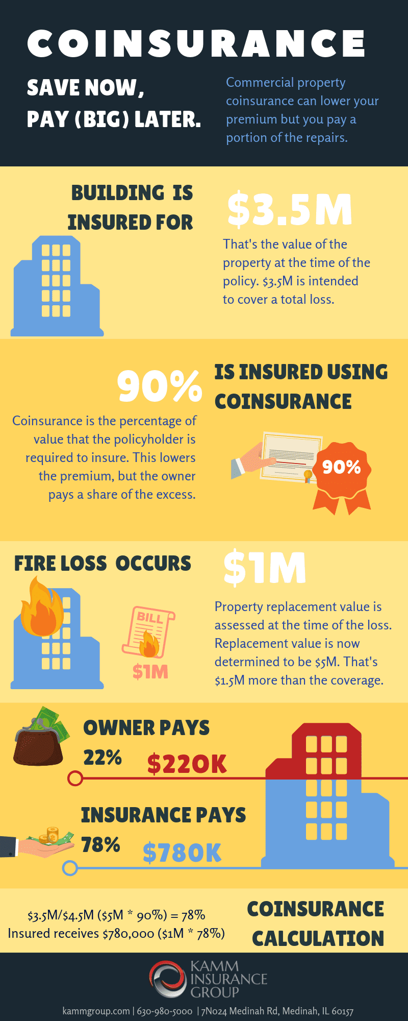 kamm coinsurance infographic