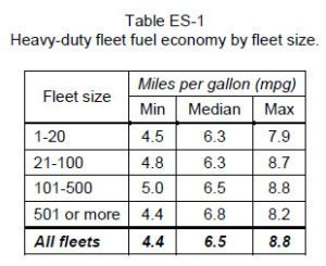 Heavy-duty fleet fuel economy by fleet size table