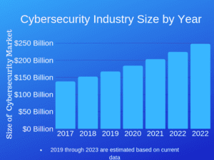 The growth of the cybersecurity industry
