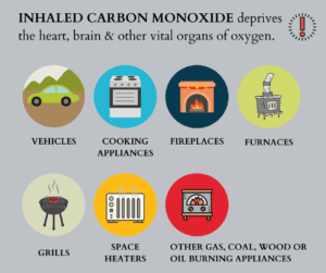 Carbon Monoxide Safety and Dangers