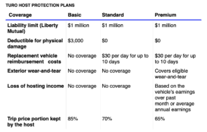 Turn Host Protection Plans