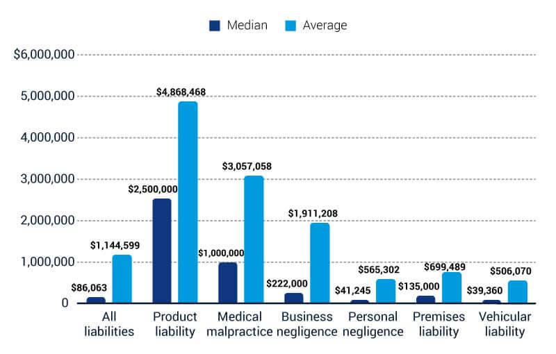 Claim Payouts by Type of Liability