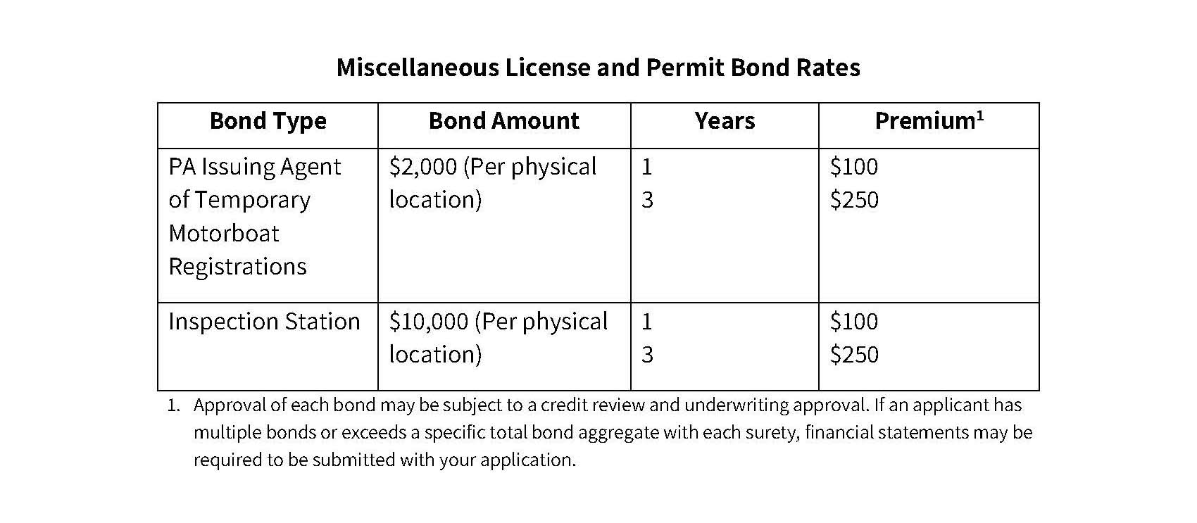 Misc.-License-and-Permit-Bonds-Rate-Chart