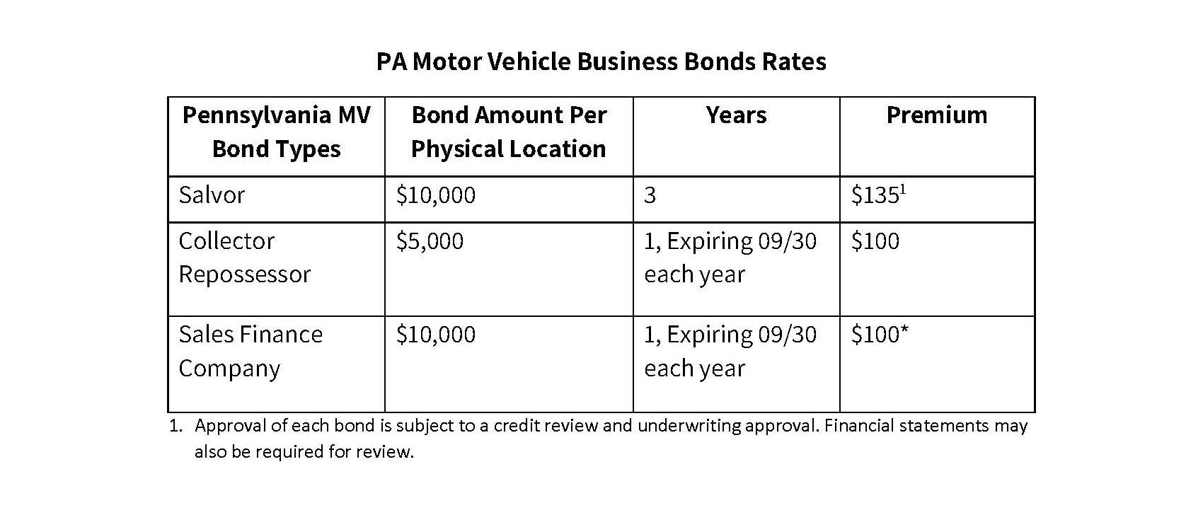 PA-Motor-Vehicle-Business-Bonds-Rate-Table