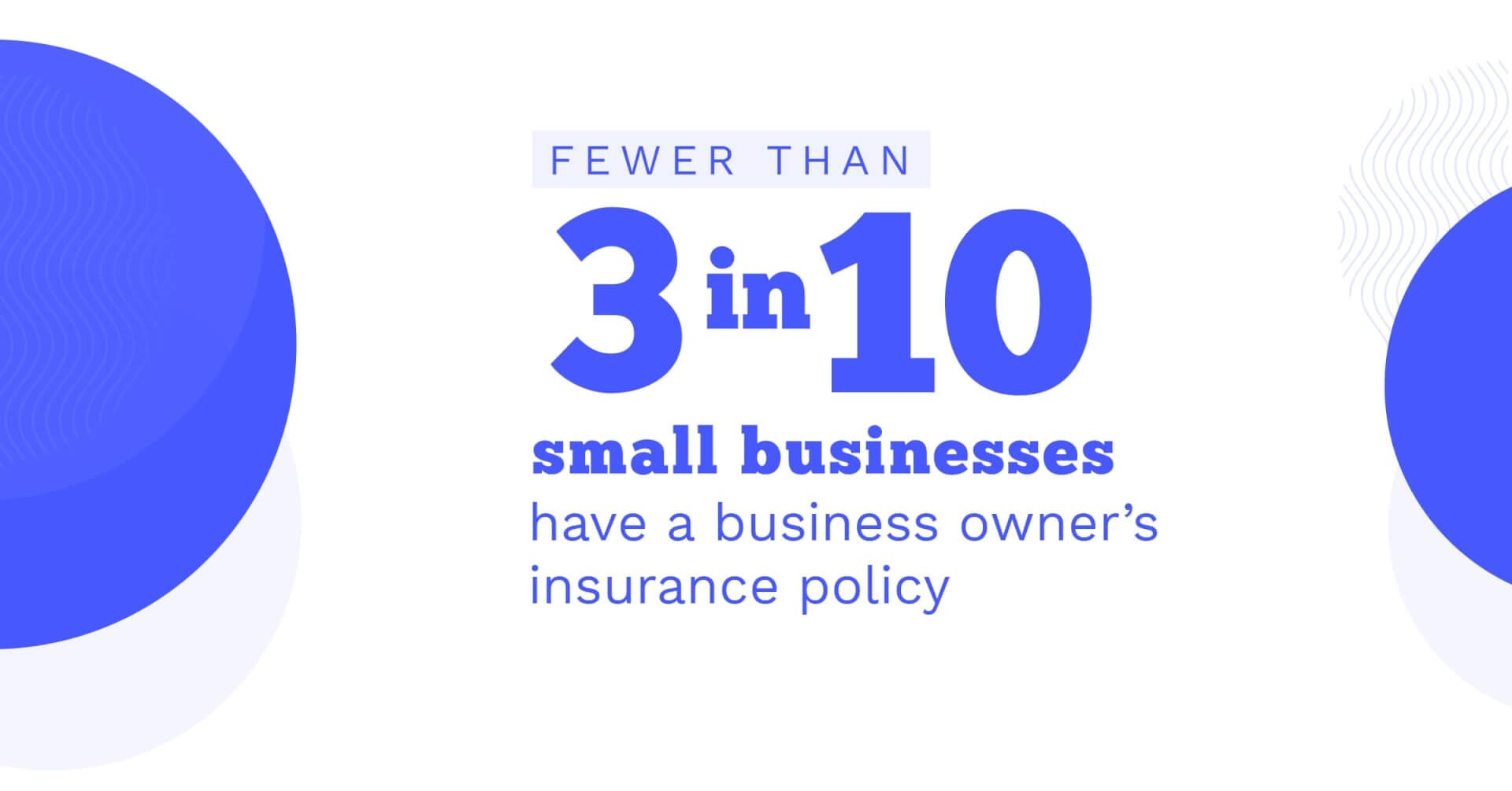 Social Business - Fewer than 3-in-10 Small Businesses Have a Business Owners's Insurance Policy